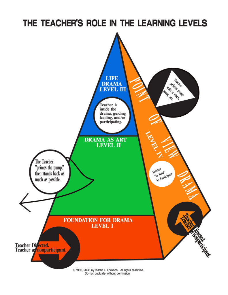 teachers_role_in_learning_pyramid_color