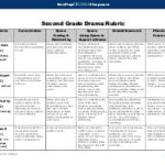 2nd Grade Rubrics & Assessments