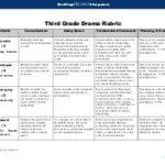 3rd Grade Rubrics & Assessments
